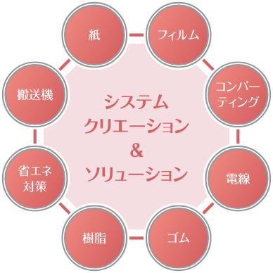 システムクリエーション&ソリューション